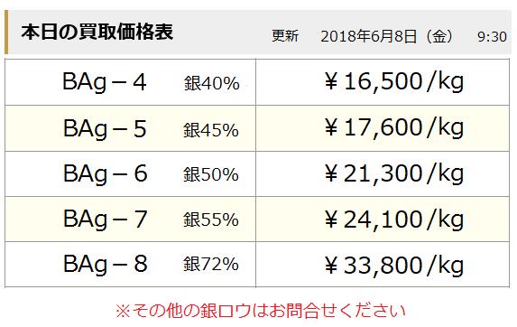 銀ロウ買取価格.png